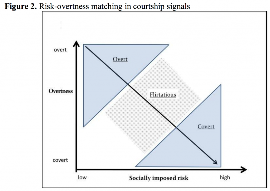 Figure 2. Risk-overtness matching in courtship signals.